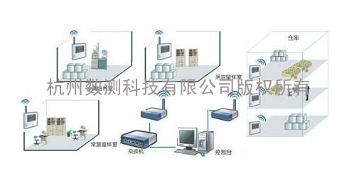 Wireless temperature and humidity system