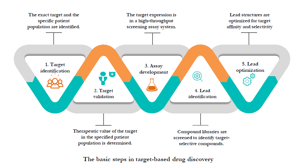 the basic steps in target-based drug discovery.png