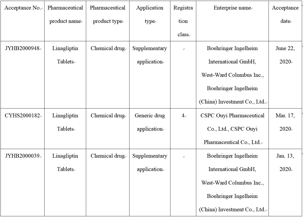 Turbulent Patterns of DPP-4 Inhibitor Hypoglycemics: First Generic of Linagliptin Approved and a New Manufacturer Approved to Market Vildagliptin